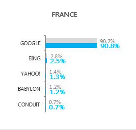 Statistiques moteurs de recherche Octobre 2012